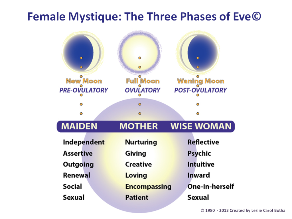 Hormonal balance in the menopause
