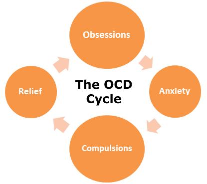 OCD?! Dwangmatig gedrag